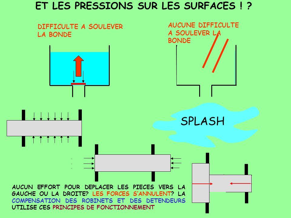 ET LES PRESSIONS SUR LES SURFACES ! ? DIFFICULTE A SOULEVER LA BONDE AUCUNE DIFFICULTE A SOULEVER LA BONDE PxsPxs SxPSxP SPLASH AUCUN EFFORT POUR DEPL
