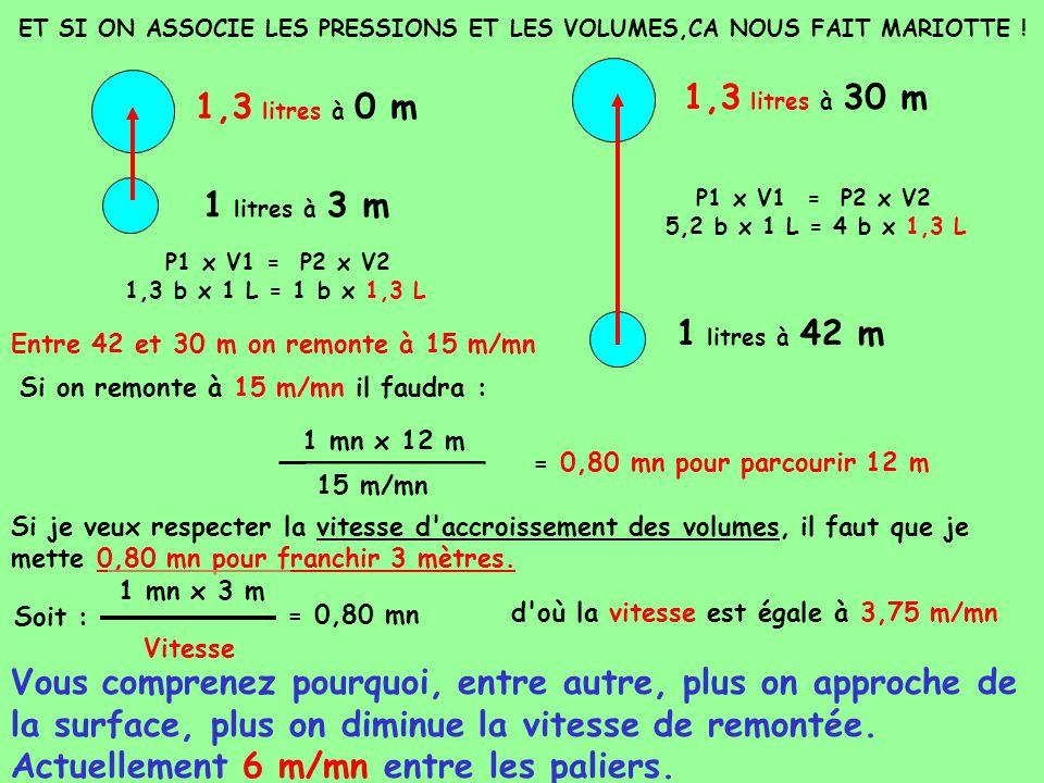ET SI ON ASSOCIE LES PRESSIONS ET LES VOLUMES,CA NOUS FAIT MARIOTTE ! 1 litres à 3 m 1 litres à 42 m P1 x V1 = P2 x V2 1,3 b x 1 L = 1 b x L P1 x V1 =
