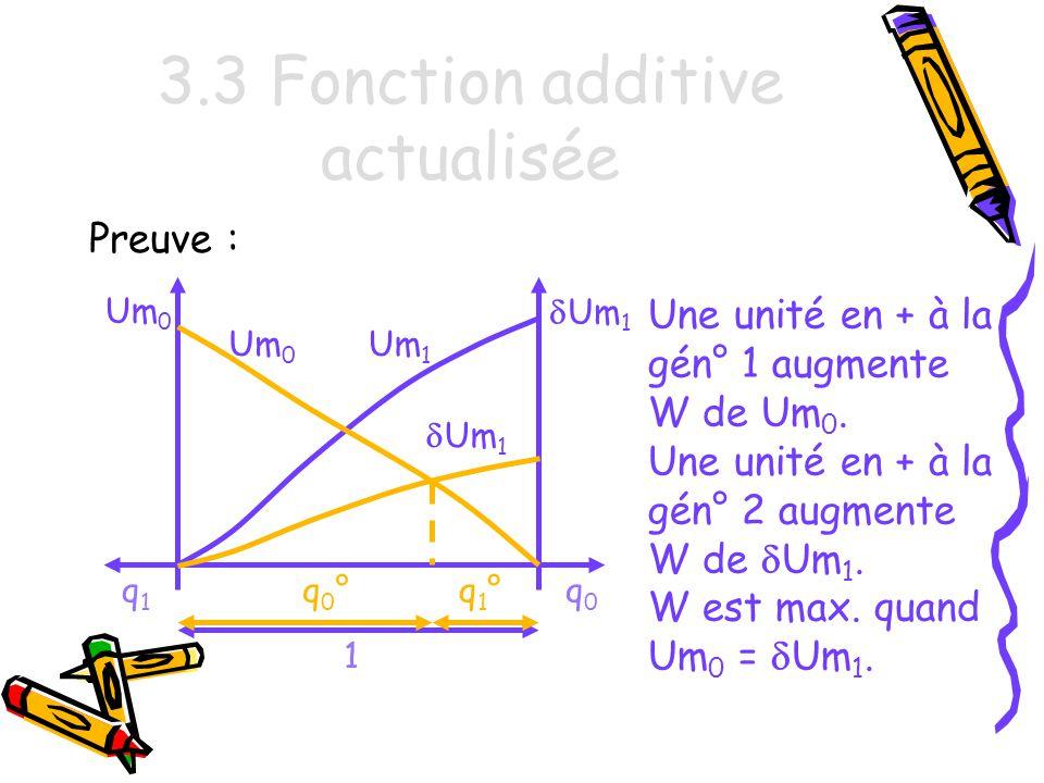 3.3 Fonction additive actualisée Preuve : q0q0 q1q1 Um 1 Um 0 Une unité en + à la gén° 1 augmente W de Um 0.