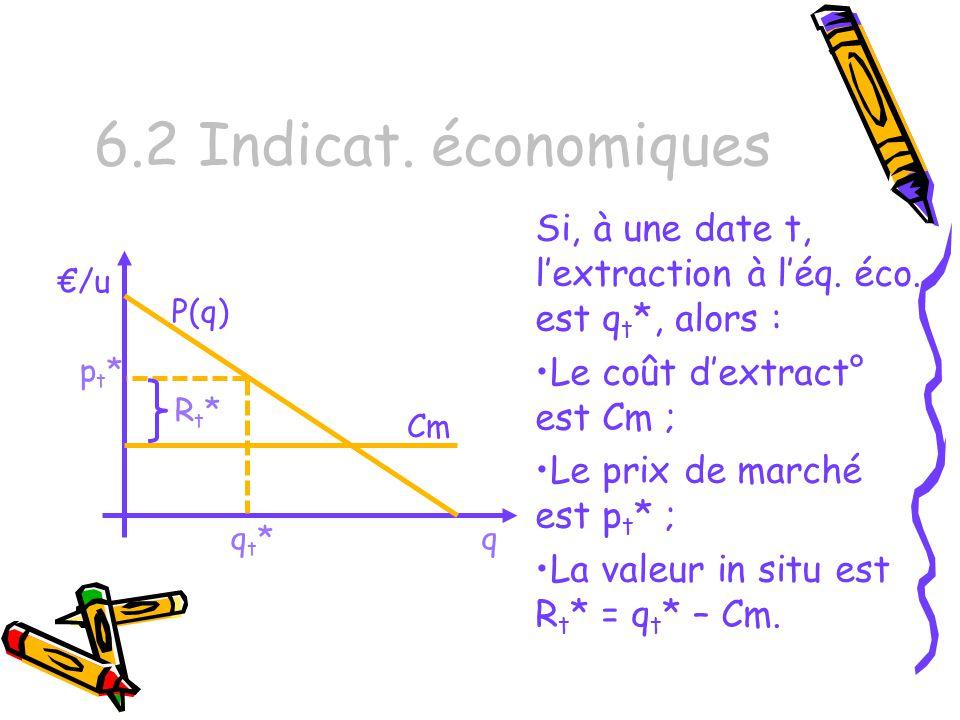 6.2 Indicat.économiques Si, à une date t, lextraction à léq.