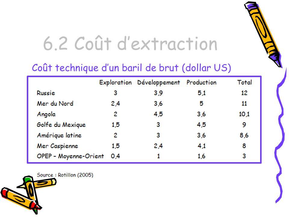 6.2 Coût dextraction Coût technique dun baril de brut (dollar US)