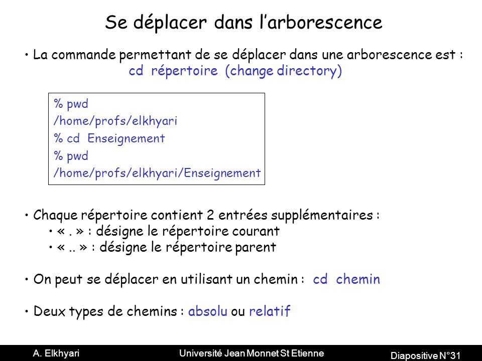 Diapositive N°31 A.