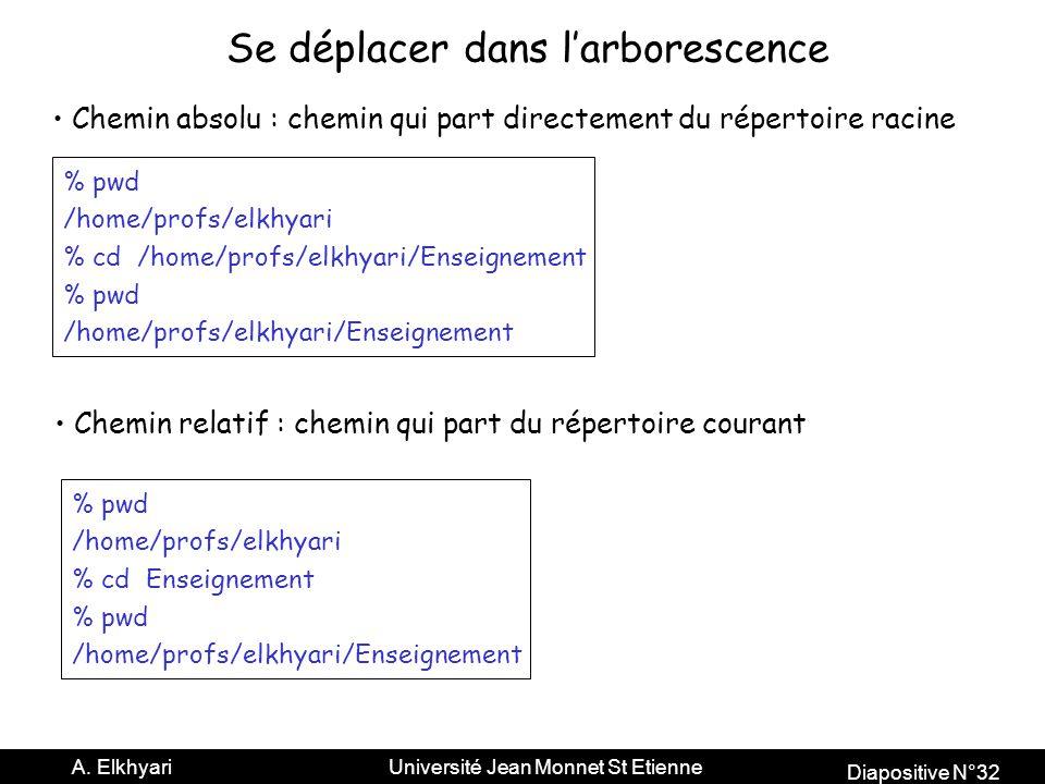 Diapositive N°32 A.