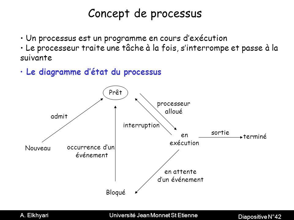 Diapositive N°42 A.