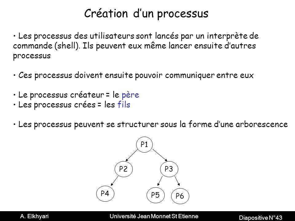 Diapositive N°43 A.