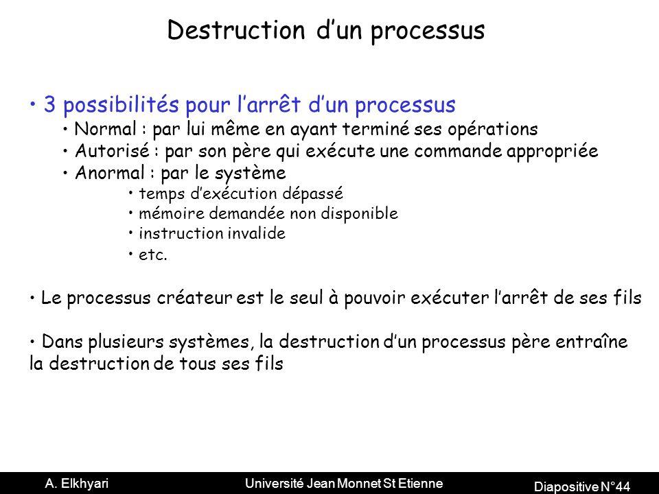 Diapositive N°44 A.