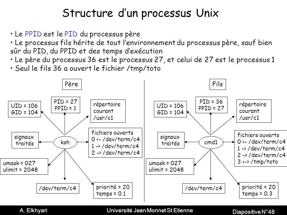 Diapositive N°48 A.