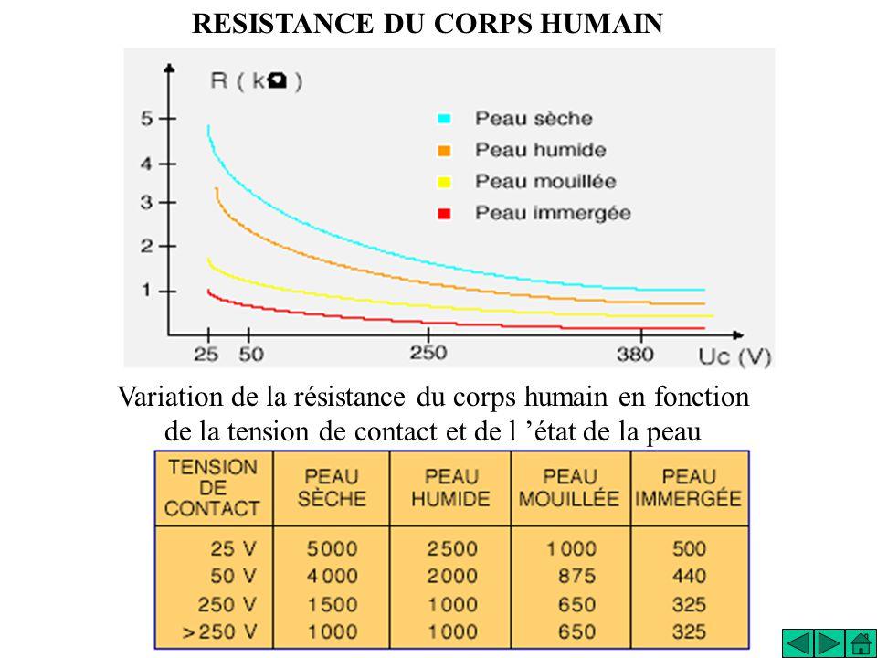 RESISTANCE DU CORPS HUMAIN Variation de la résistance du corps humain en fonction de la tension de contact et de l état de la peau