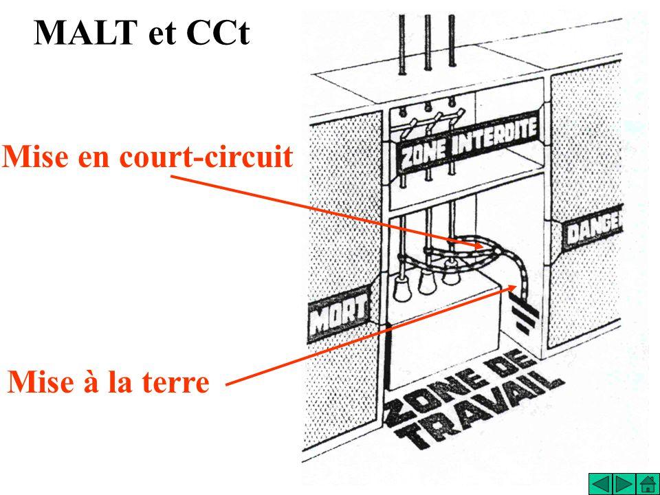 Mise en court-circuit Mise à la terre MALT et CCt