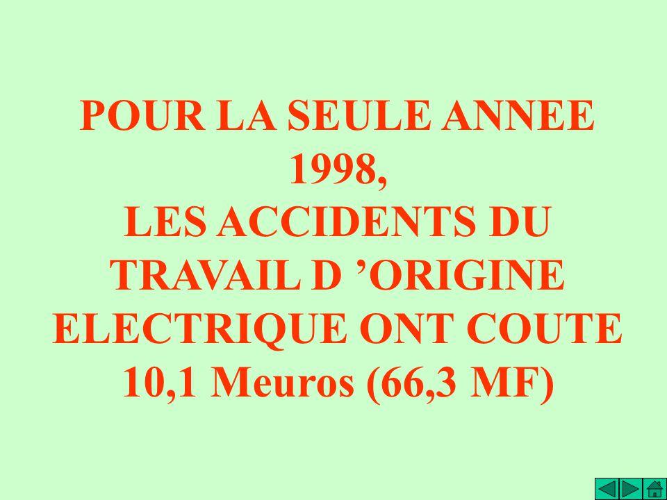 POUR LA SEULE ANNEE 1998, LES ACCIDENTS DU TRAVAIL D ORIGINE ELECTRIQUE ONT COUTE 10,1 Meuros (66,3 MF)