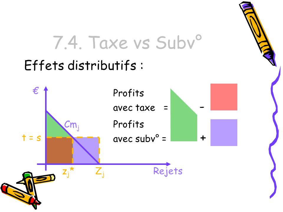 7.4. Taxe vs Subv° Effets distributifs : zj*zj* Cm j Rejets t = s ZjZj Profits avec subv° = + Profits avec taxe = -