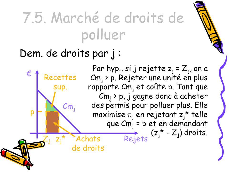 7.5. Marché de droits de polluer Dem. de droits par j : zj*zj* Cm j Rejets Par hyp., si j rejette z j = Z j, on a Cm j > p. Rejeter une unité en plus