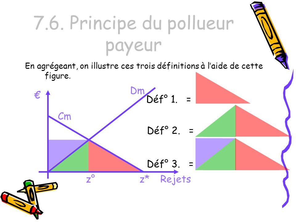 7.6. Principe du pollueur payeur En agrégeant, on illustre ces trois définitions à laide de cette figure. Cm Rejets Dm z*z° Déf° 1. = Déf° 2. = Déf° 3