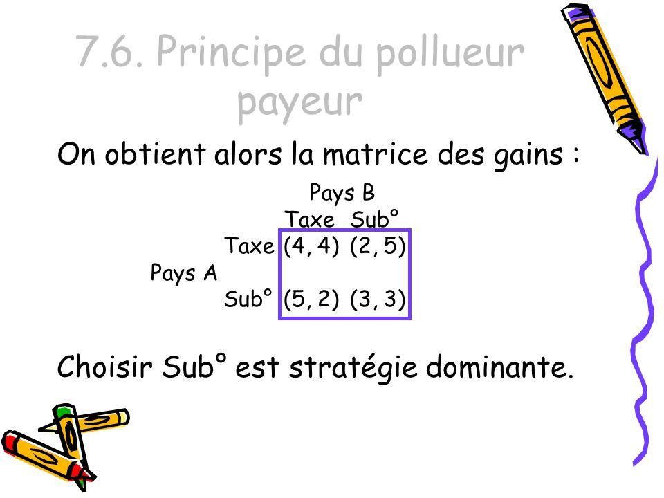 7.6. Principe du pollueur payeur On obtient alors la matrice des gains : Choisir Sub° est stratégie dominante. Pays B TaxeSub° Taxe(4, 4)(2, 5) Pays A