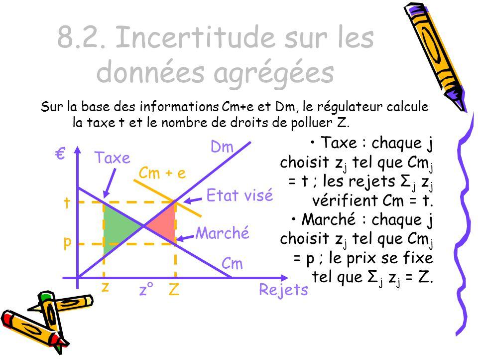 8.2. Incertitude sur les données agrégées Sur la base des informations Cm+e et Dm, le régulateur calcule la taxe t et le nombre de droits de polluer Z