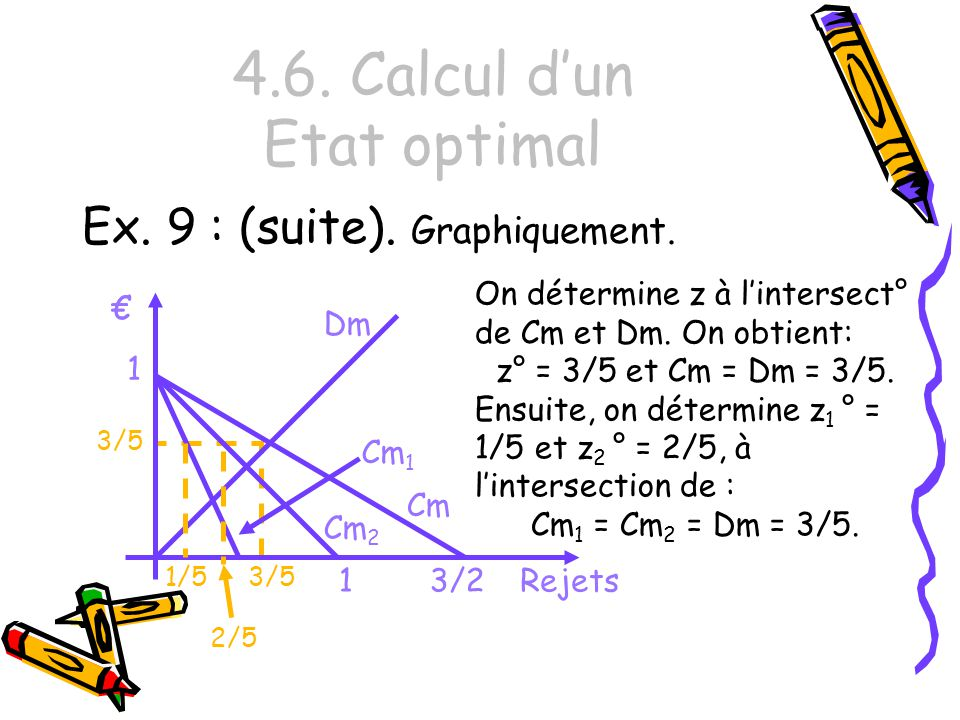 4.6. Calcul dun Etat optimal Ex. 9 : (suite). Graphiquement. 3/5 3/2 Cm Cm 1 Cm 2 Rejets 1 1 Dm 1/5 2/5 On détermine z à lintersect° de Cm et Dm. On o