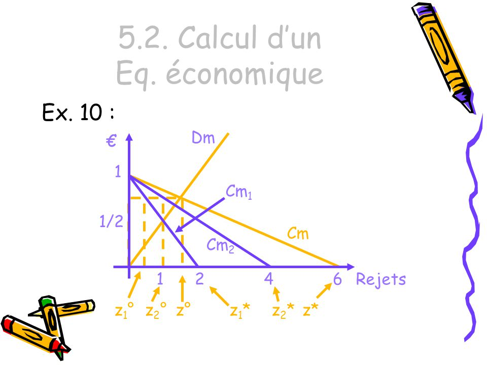 5.2. Calcul dun Eq. économique Ex. 10 : 4 Cm 1 Cm 2 Rejets 1 2 Dm 1 Cm z1*z1*z2*z2* 6 z*z2°z2°z1°z1°z° 1/2