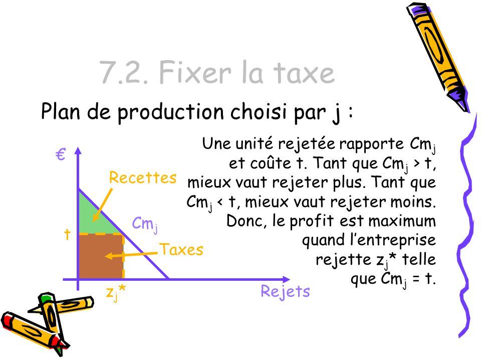 7.2. Fixer la taxe Plan de production choisi par j : zj*zj* Cm j Rejets Une unité rejetée rapporte Cm j et coûte t. Tant que Cm j > t, mieux vaut reje