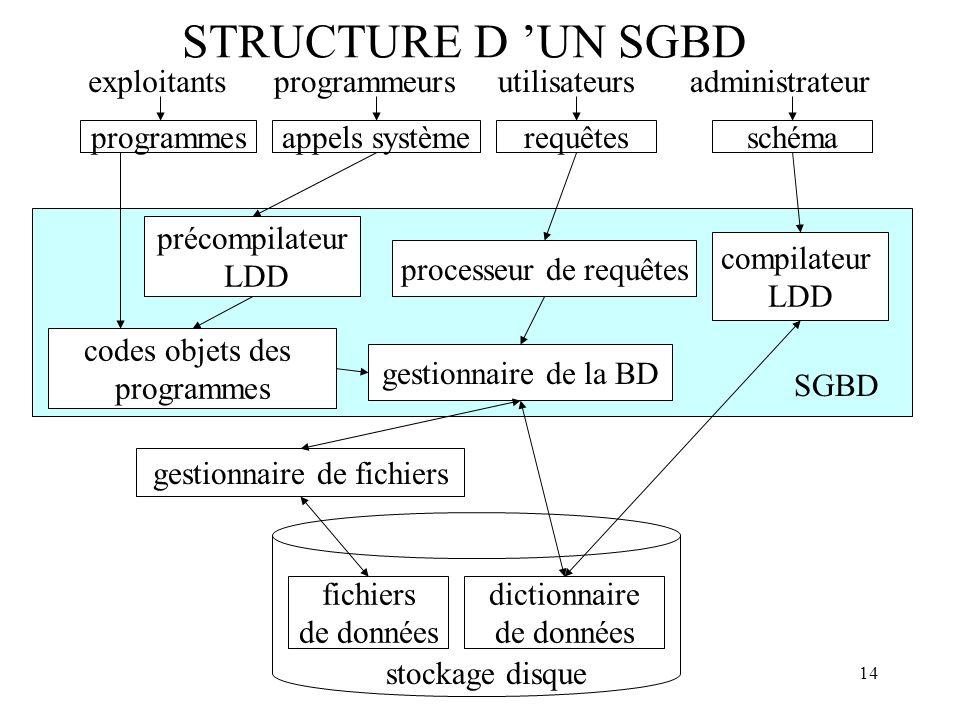 14 STRUCTURE D UN SGBD fichiers de données dictionnaire de données stockage disque gestionnaire de fichiers exploitantsprogrammeursutilisateursadminis