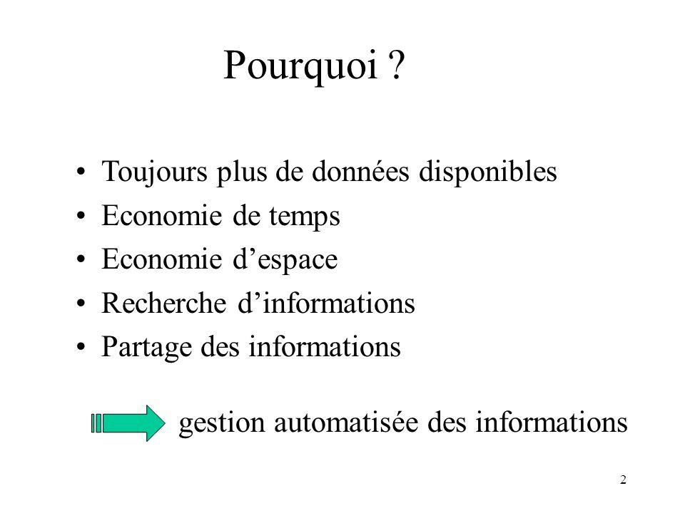 2 Pourquoi ? Toujours plus de données disponibles Economie de temps Economie despace Recherche dinformations Partage des informations gestion automati