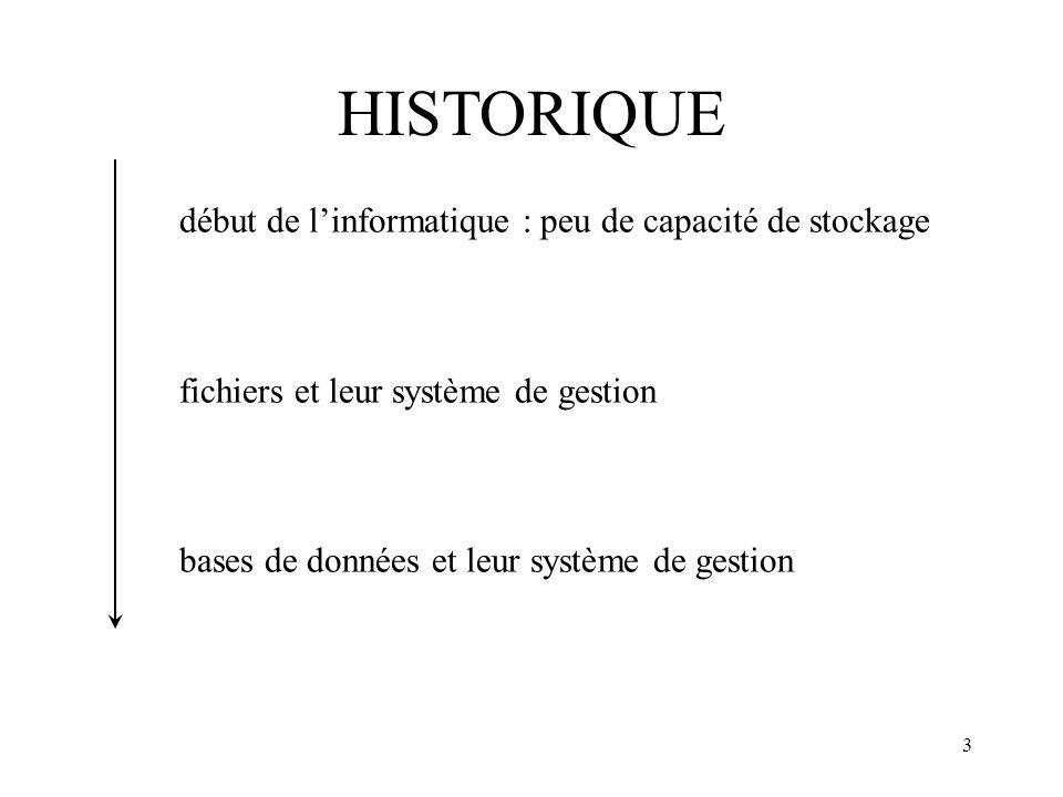 3 HISTORIQUE début de linformatique : peu de capacité de stockage fichiers et leur système de gestion bases de données et leur système de gestion