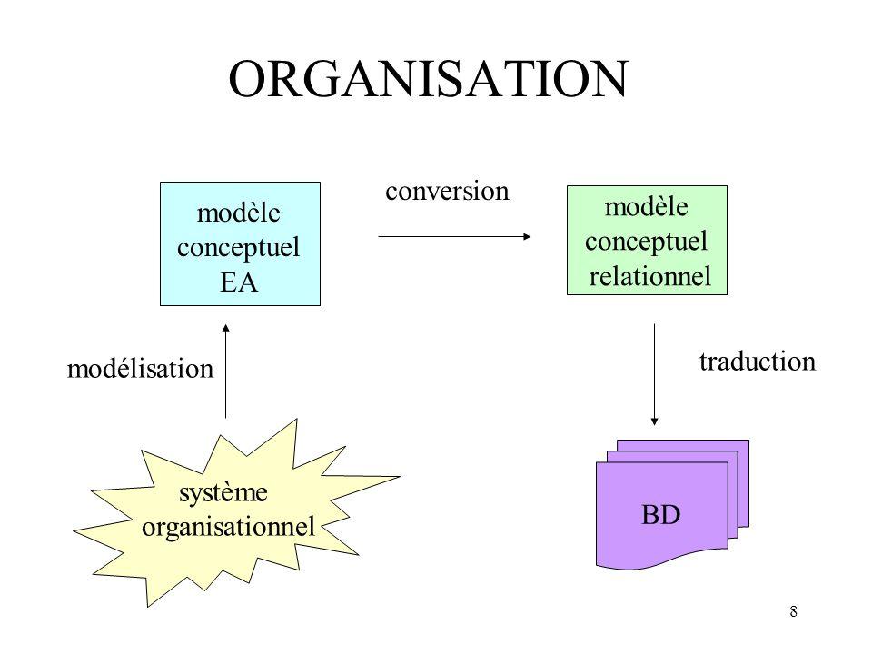 8 ORGANISATION système organisationnel modèle conceptuel EA modèle conceptuel relationnel BD modélisation conversion traduction