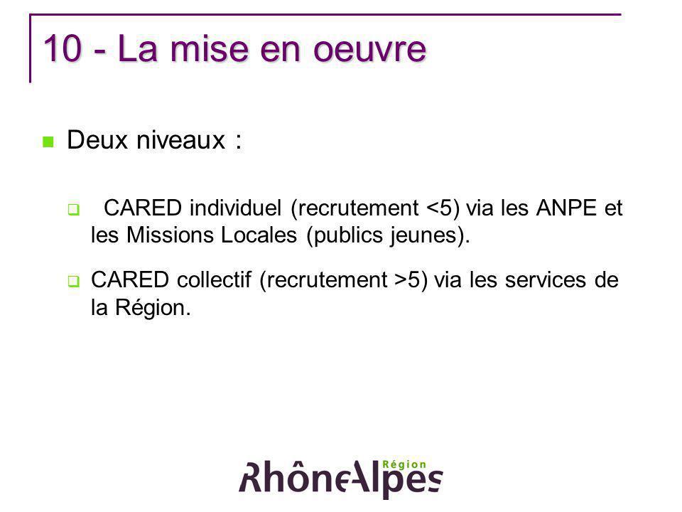 10 - La mise en oeuvre Deux niveaux : CARED individuel (recrutement <5) via les ANPE et les Missions Locales (publics jeunes). CARED collectif (recrut