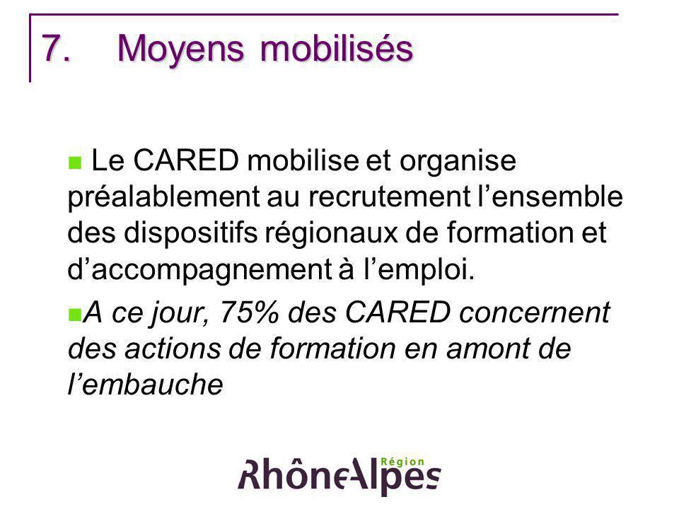 7.Moyens mobilisés Le CARED mobilise et organise préalablement au recrutement lensemble des dispositifs régionaux de formation et daccompagnement à le