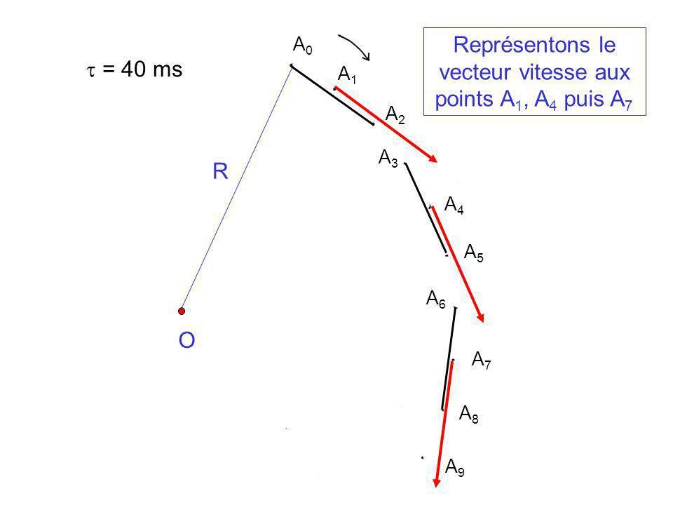 O = 40 ms R Représentons le vecteur vitesse aux points A 1, A 4 puis A 7 A0A0 A5A5 A2A2 A1A1 A3A3 A4A4 A6A6 A7A7 A8A8 A9A9