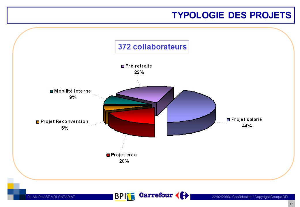 12 22/02/2008 / Confidentiel / Copyright Groupe BPI BILAN PHASE VOLONTARIAT TYPOLOGIE DES PROJETS 372 collaborateurs