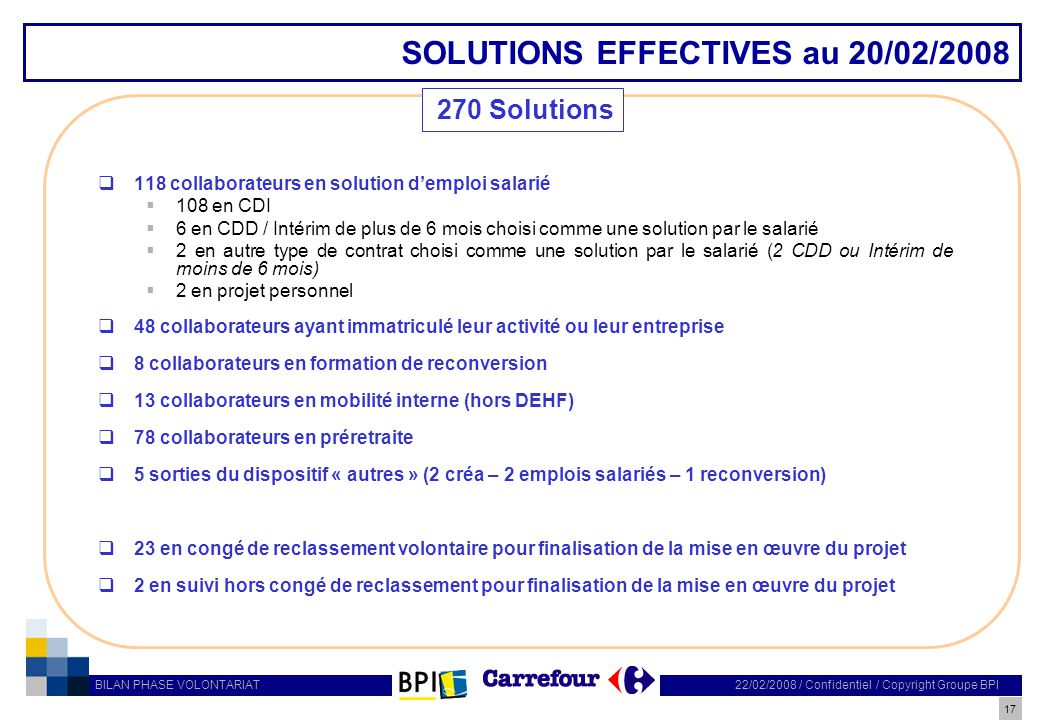 17 22/02/2008 / Confidentiel / Copyright Groupe BPI BILAN PHASE VOLONTARIAT SOLUTIONS EFFECTIVES au 20/02/2008 118 collaborateurs en solution demploi