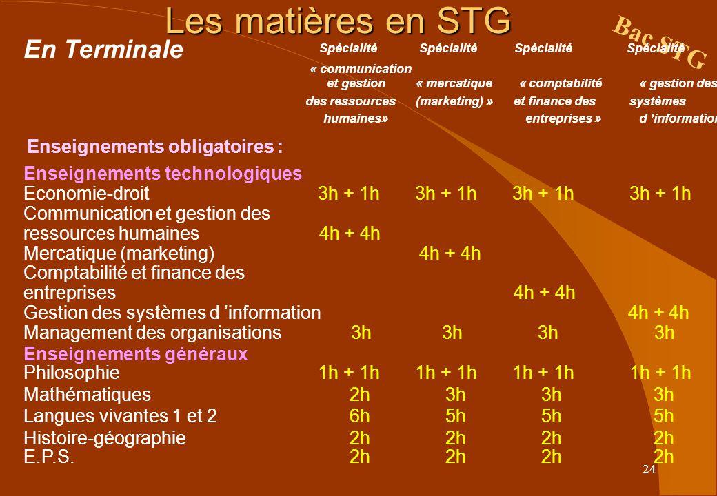 24 Les matières en STG Bac STG En Terminale Spécialité « communication et gestion « mercatique « comptabilité « gestion des des ressources (marketing) » et finance des systèmes humaines» entreprises » d information » Enseignements obligatoires : Enseignements technologiques Economie-droit 3h + 1h 3h + 1h 3h + 1h 3h + 1h Communicationet gestion des ressources humaines 4h + Mercatique (marketing) 4h + Comptabilité et finance des entreprises 4h + Gestion des systèmes d information 4h + Management des organisations 3h Enseignements généraux Philosophie 1h + + + + Mathématiques 2h 3h Langues vivantes 1 et 2 6h 5h Histoire-géographie 2h E.P.S.