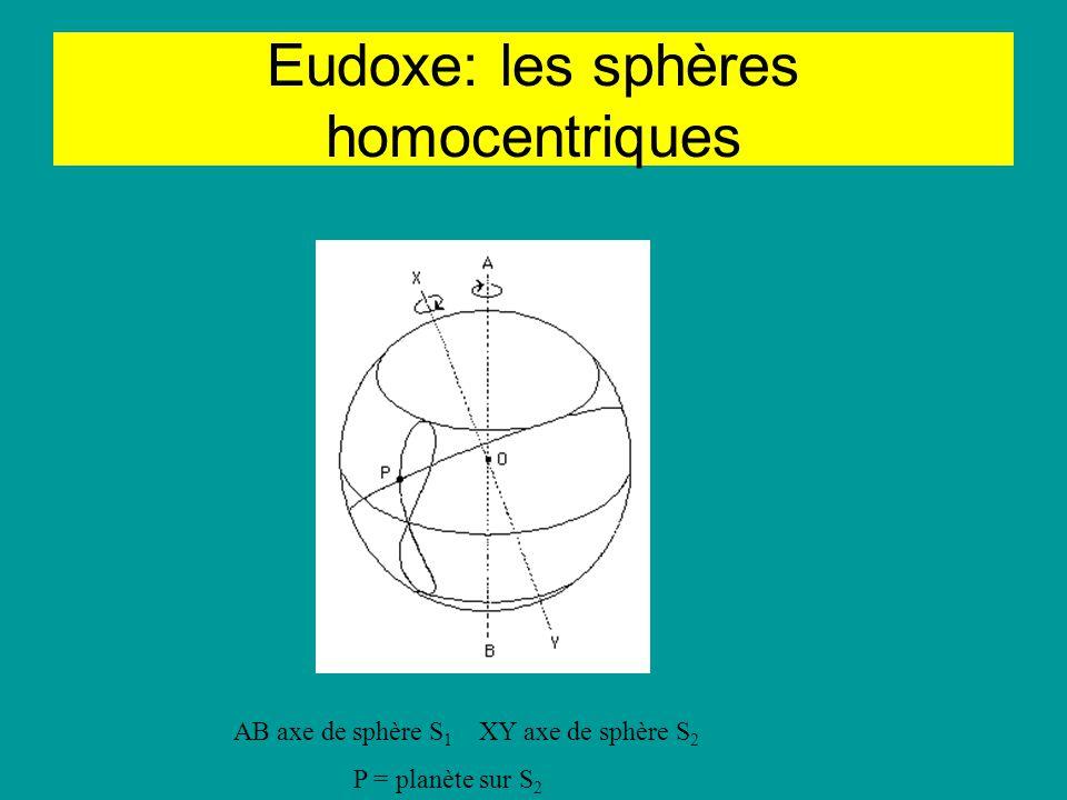 Eudoxe: les sphères homocentriques AB axe de sphère S 1 XY axe de sphère S 2 P = planète sur S 2