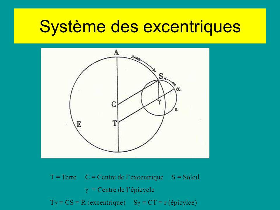 Ptolémée Hypothèses de base (1) Ce quil faut admettre dabord est à peu près ceci: le ciel est sphérique et se meut à la manière dune sphère; la terre est, du point de vue de sa forme, approximativement sphérique elle aussi, prise dans son ensemble; en position, elle est placée au milieu du ciel entier, comme en un centre; en grandeur et en distance, elle est dans le rapport din point avec la sphère des fixes, et ne fait aucun mouvement de translation » (I, 205)