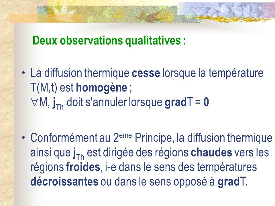 Deux observations qualitatives : La diffusion thermique cesse lorsque la température T(M,t) est homogène ; M, j Th doit s'annuler lorsque grad T = 0 C
