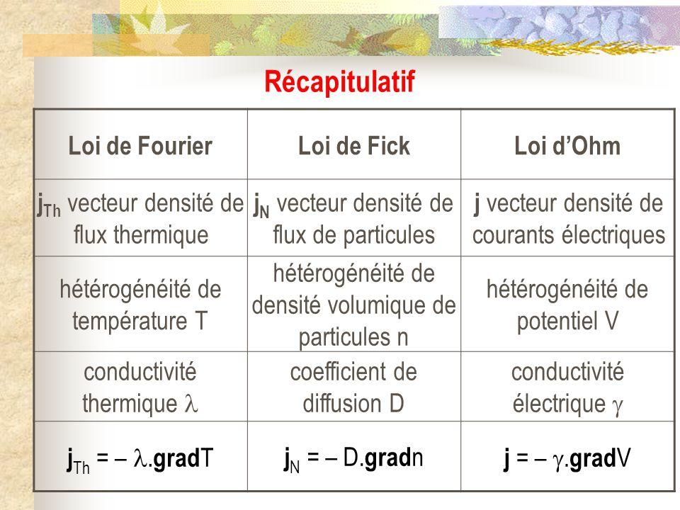 Loi de FourierLoi de FickLoi dOhm j Th vecteur densité de flux thermique j N vecteur densité de flux de particules j vecteur densité de courants élect