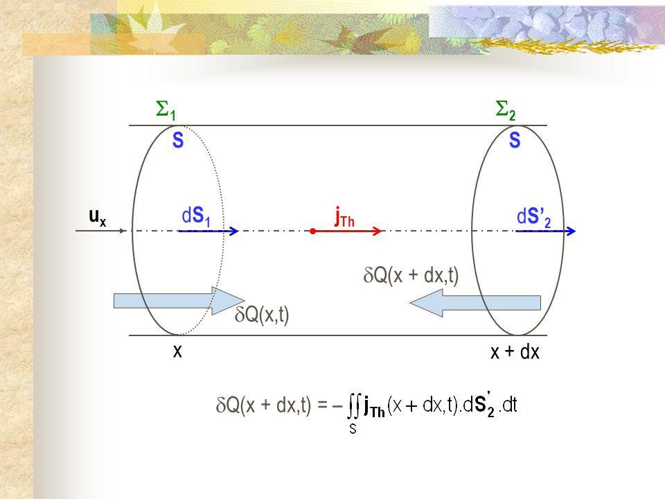 Q(x + dx,t) dS2dS2 S dS1dS1 S Q(x,t) j Th uxux x 1 x + dx 2 Q(x + dx,t) = –