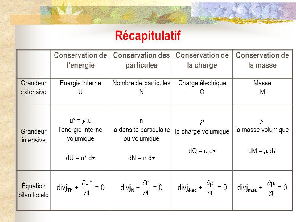 Conservation de lénergie Conservation des particules Conservation de la charge Conservation de la masse Grandeur extensive Énergie interne U Nombre de