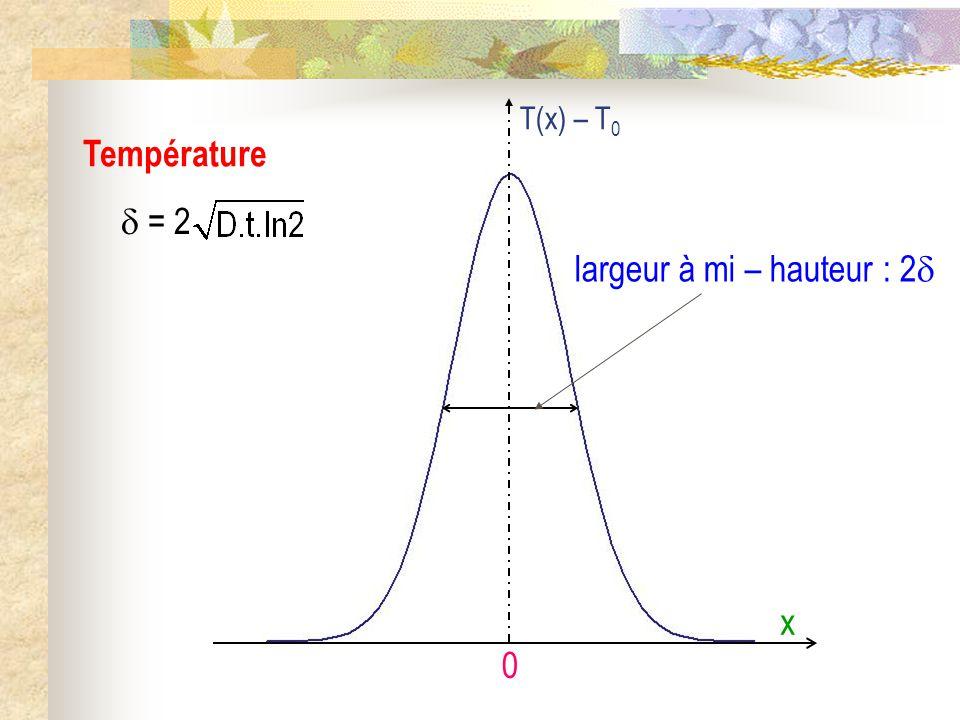 Température 0 x T(x) – T 0 largeur à mi – hauteur : 2 = 2