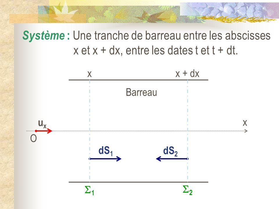 Barreau O uxux x Système : Une tranche de barreau entre les abscisses x et x + dx, entre les dates t et t + dt. dS 1 dS 2 x 1 x + dx 2