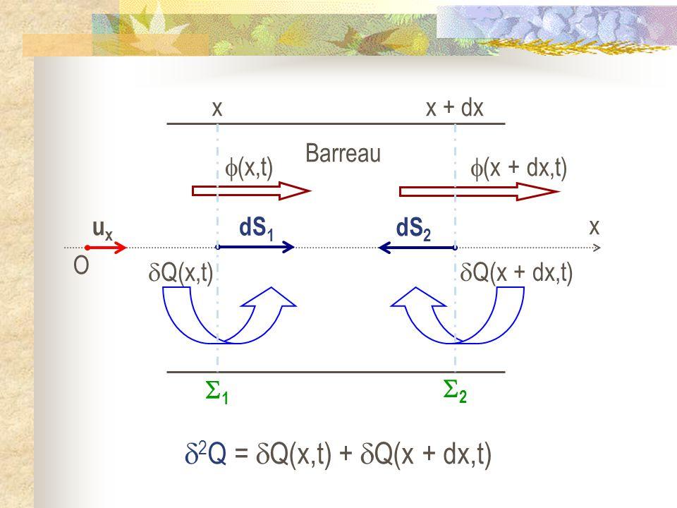 Q(x,t) Q(x + dx,t) (x,t) 2 Q = Q(x,t) + Q(x + dx,t) (x + dx,t) Barreau O uxux x dS 1 dS 2 x 1 x + dx 2