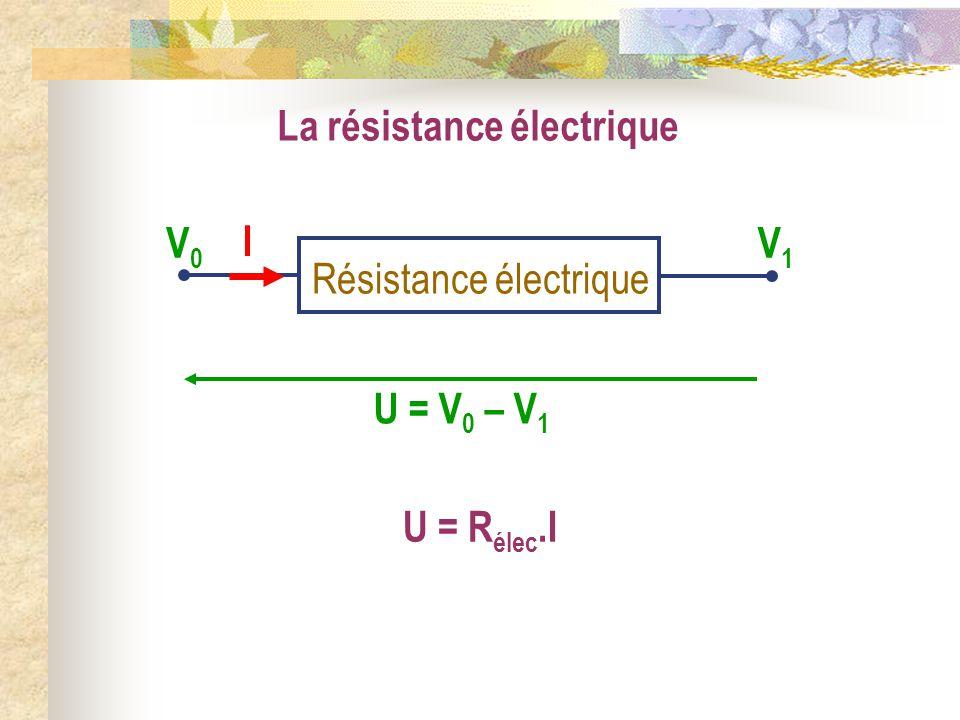 La résistance électrique Résistance électrique V0V0 V1V1 U = V 0 – V 1 I U = R élec.I