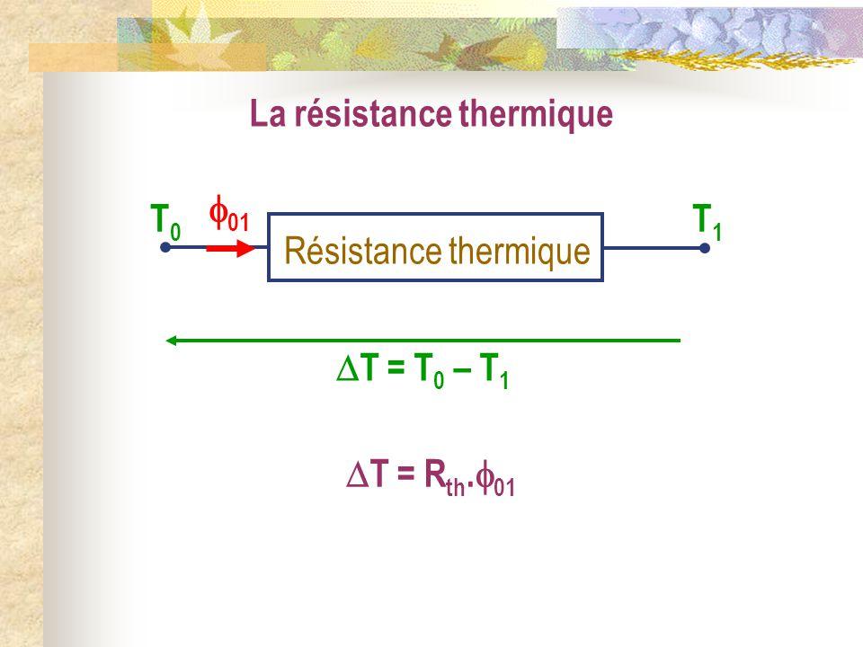 La résistance thermique Résistance thermique T0T0 T1T1 T = T 0 – T 1 01 T = R th. 01