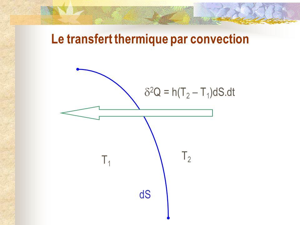 T1T1 T2T2 2 Q = h(T 2 – T 1 )dS.dt dS Le transfert thermique par convection