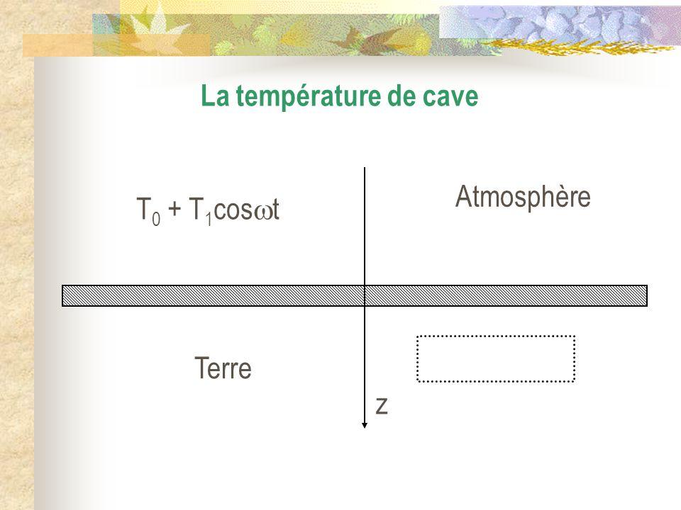 z Atmosphère Terre T 0 + T 1 cos t La température de cave