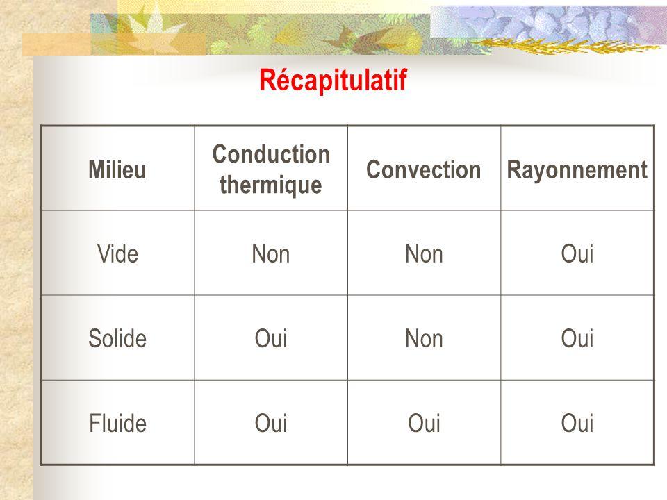 Récapitulatif Milieu Conduction thermique ConvectionRayonnement VideNon Oui SolideOuiNonOui FluideOui