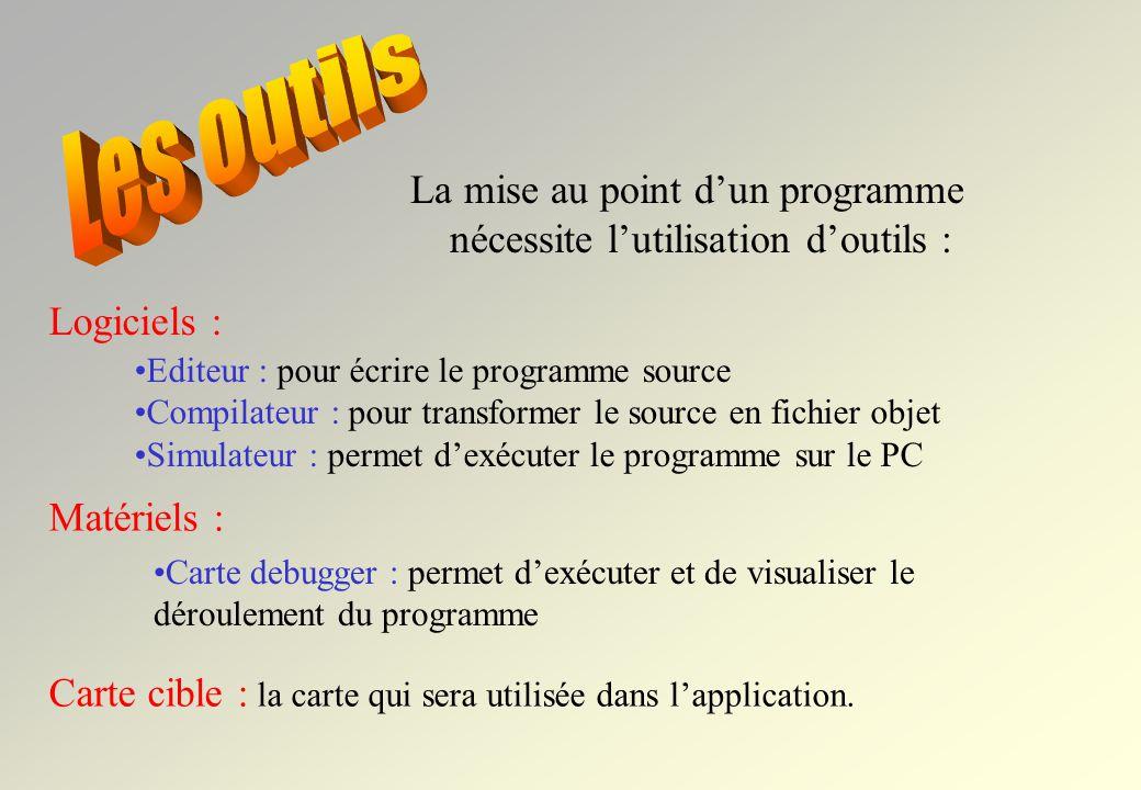 Nom du projet Fichiers source *.c Fichiers den-tête *.h Le projet est créé… Le source est écrit.