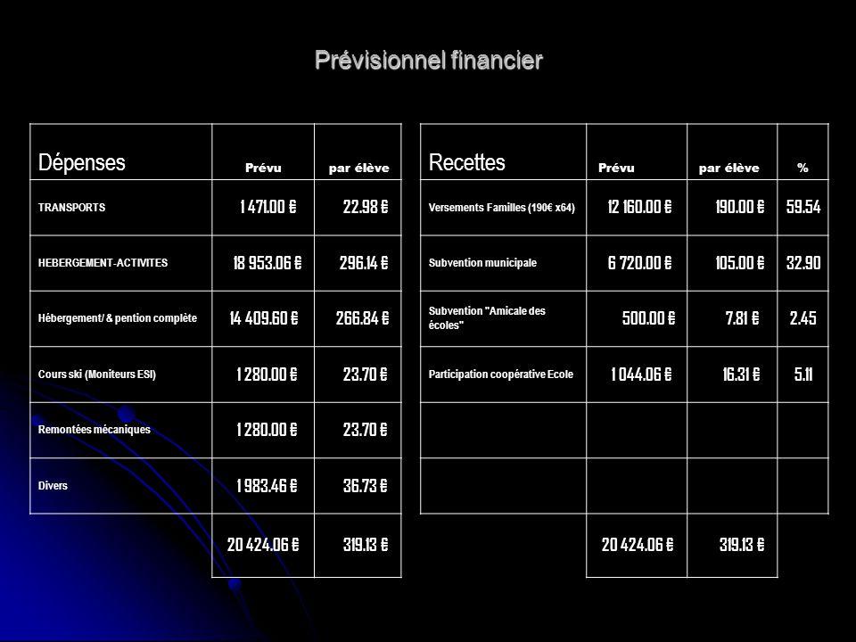 Prévisionnel financier Dépenses Prévu par élève Recettes Prévu par élève% TRANSPORTS 1 471.00 22.98 Versements Familles (190 x64) 12 160.00 190.00 59.