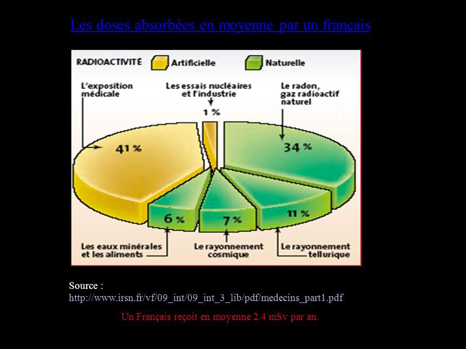 Source : http://www.irsn.fr/vf/09_int/09_int_3_lib/pdf/medecins_part1.pdf Un Français reçoit en moyenne 2.4 mSv par an. Les doses absorbées en moyenne