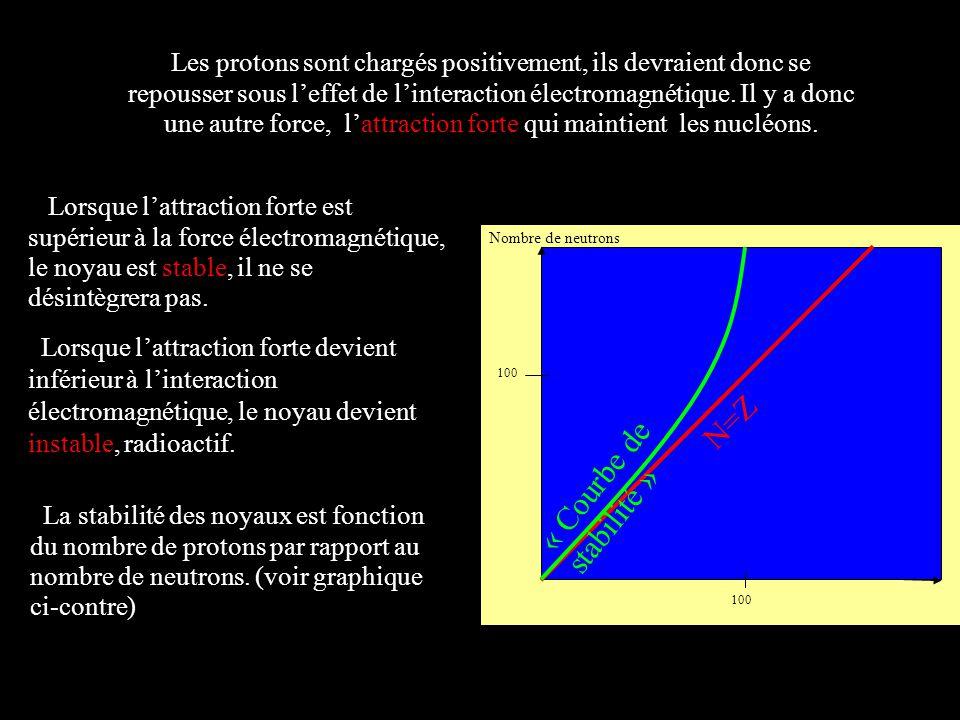 Les protons sont chargés positivement, ils devraient donc se repousser sous leffet de linteraction électromagnétique. Il y a donc une autre force, lat